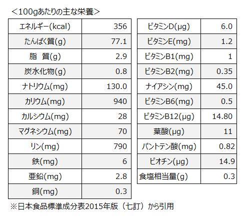 鰹節の栄養素