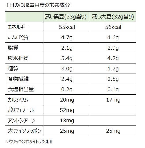 蒸し黒豆・蒸し大豆の栄養