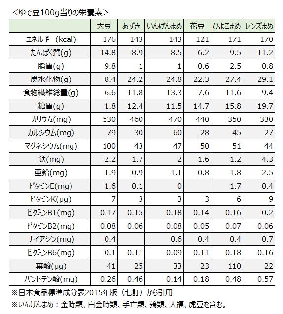 豆の種類と栄養